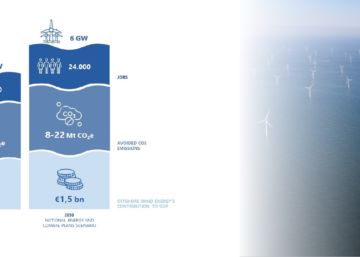 Infographic about the benefits of offshore wind energy in Belgium